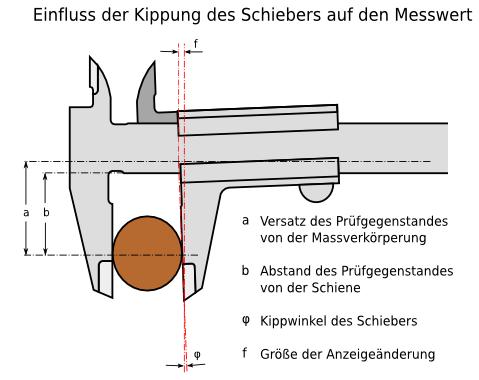Fabulous Schieblehre: Kräfte und Kippfehler VP88